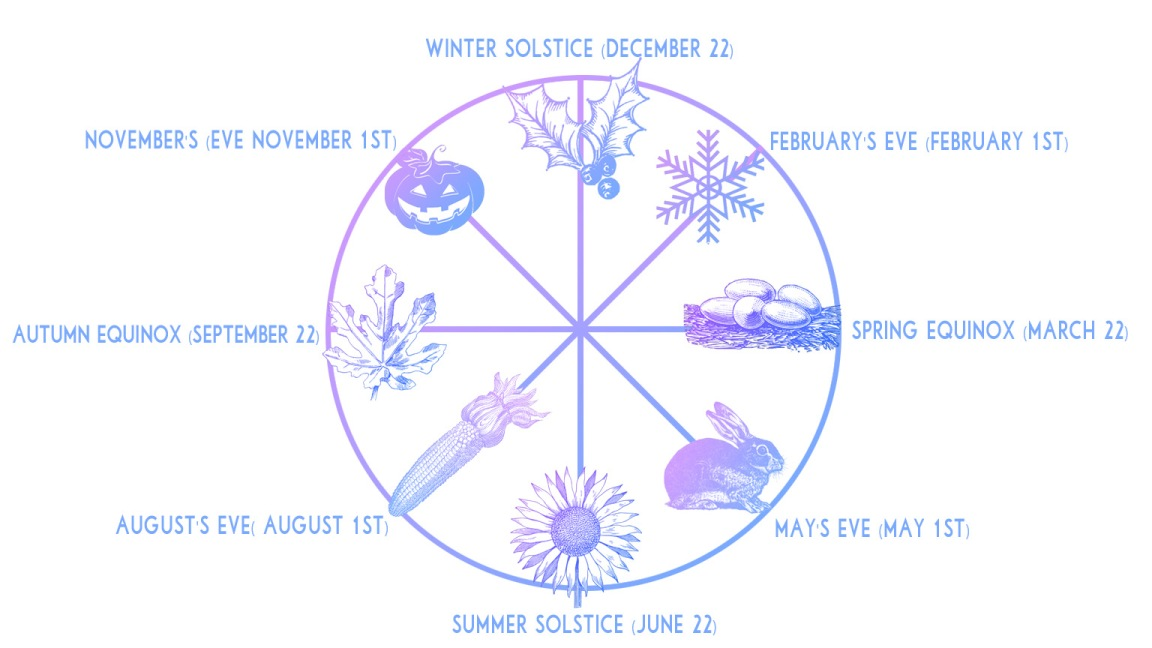 Wheel Of The Year Interactive Diagram 4